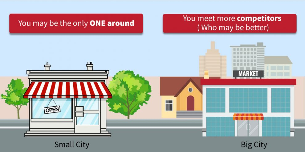 Small City - You may be the only ONE around   Big City - You meet more competitors ( Who may be better)