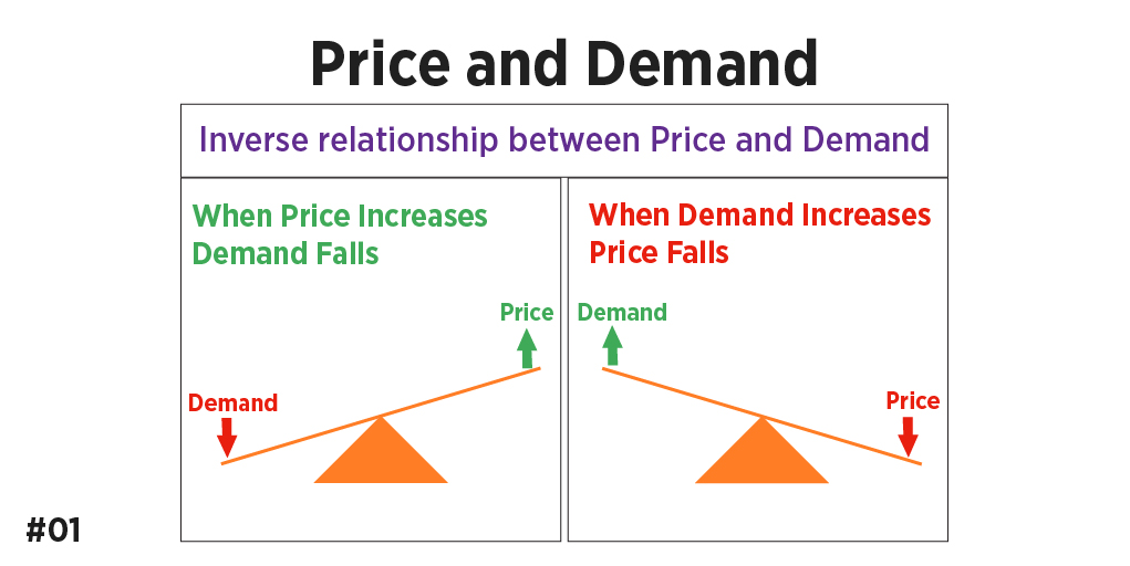 Price and demand