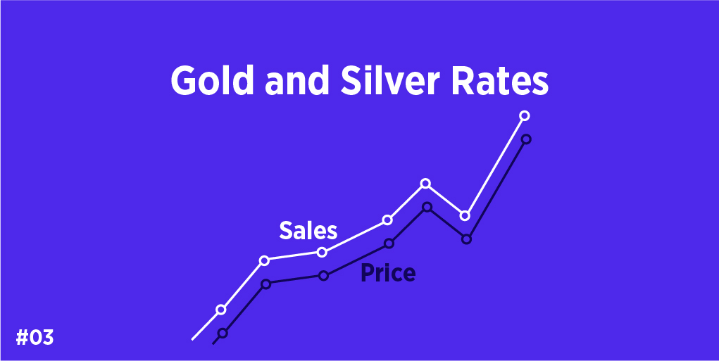 Gold and silver rates