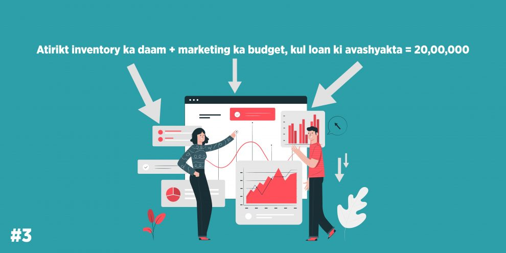 Atirikt inventory ka daam + marketing ka budget, kul loan ki avashyakta = 20,00,000